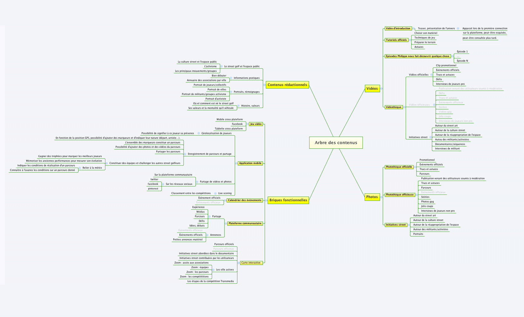 Exploration map ordered by content typology