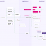 User experience map (the doing part)