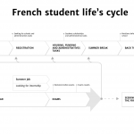 Schema french student life's cycle
